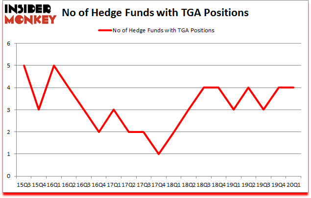 Is TGA A Good Stock To Buy?