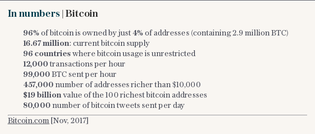 In numbers | Bitcoin