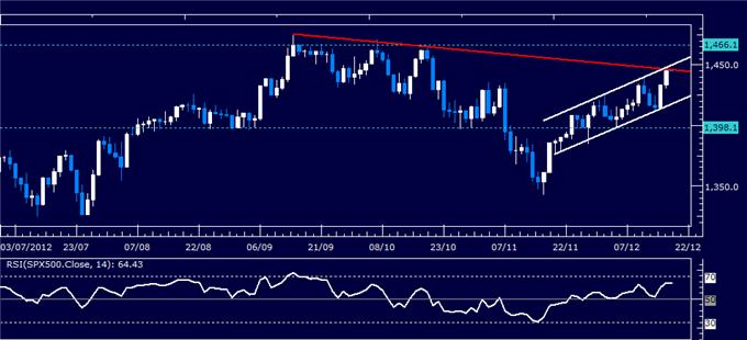 Forex_Analysis_US_Dollar_Holds_Support_Despite_Sharp_SP_500_Recovery_body_Picture_3.png, Forex Analysis: US Dollar Holds Support Despite Sharp S&P 500 Recovery