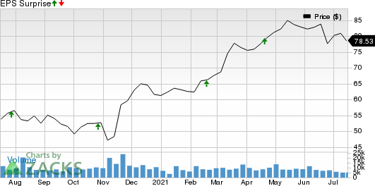 Omnicom Group Inc. Price and EPS Surprise