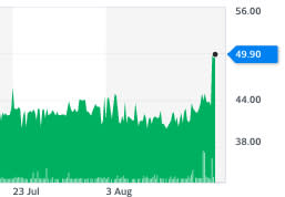 Topps Tiles shares hit their highest since early March on strong recent sales. Chart: Yahoo Finance UK