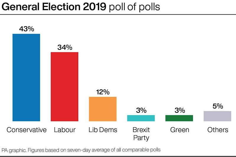 The poll of polls as it stands on the morning of December 12 election day (Press Association Images)