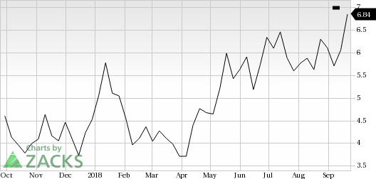 Noble (NE) saw a big move last session, as its shares jumped more than 5% on the day, amid huge volumes.