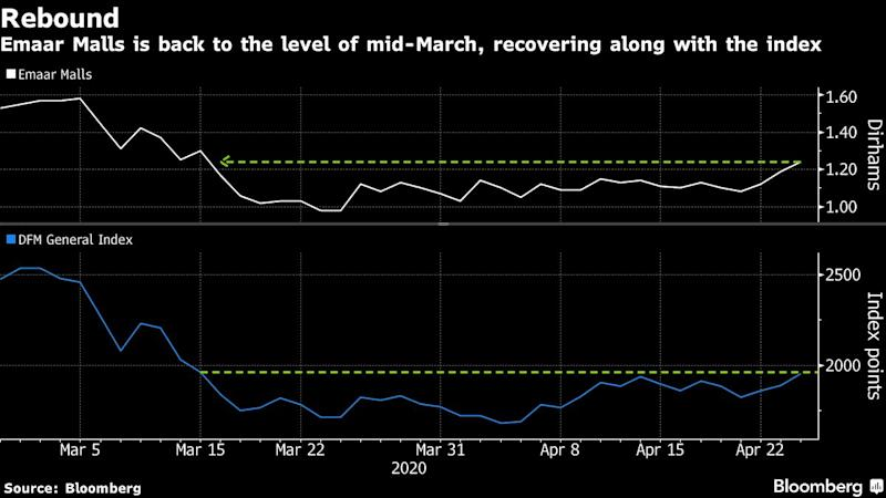 Middle Eastern Stocks Climb as States Start to Ease Virus Curbs