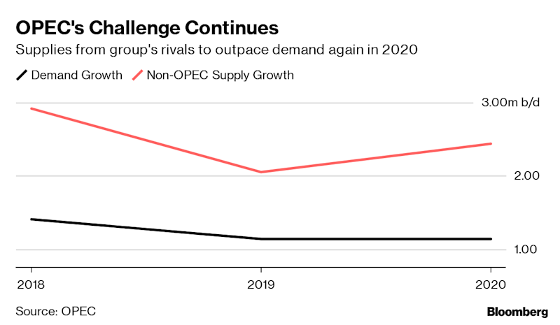 IEA: oil markets to see another glut in 2020