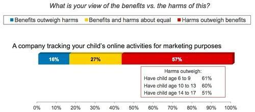 Chart showing parents' concerns about online marketing