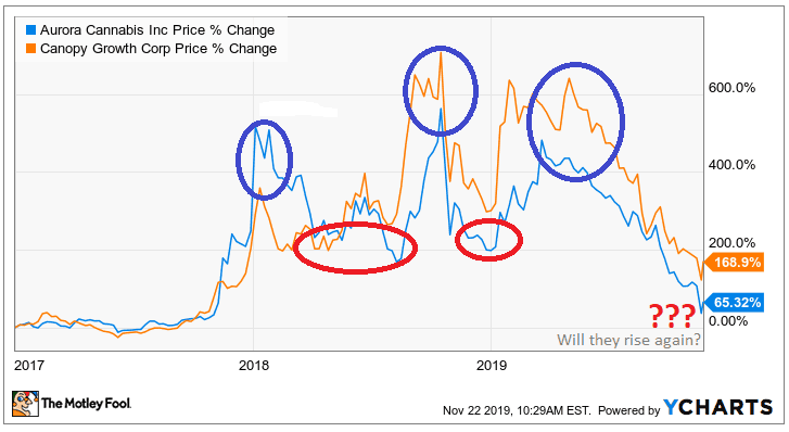 Capital Gains on ACB and WEED since January 2017