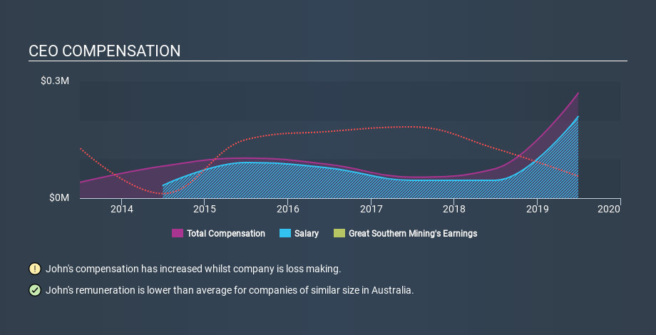 ASX:GSN CEO Compensation May 18th 2020