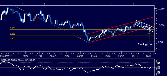 Forex_Analysis_US_Dollar_Shows_Signs_of_Life_SP_500_May_Turn_Lower_body_Picture_4.png, Forex Analysis: US Dollar Shows Signs of Life, S&P 500 May Turn Lower