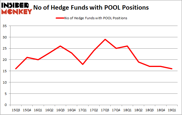 No of Hedge Funds with POOL Positions
