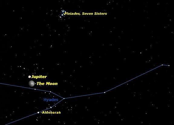 Wednesday, Dec. 25, 2012, 7 p.m. EST. The moon will pass just south of Jupiter soon after moonrise in the eastern sky. The two brightest star clusters in the sky, the Hyades and the Pleiades, are nearby.