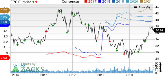 AT&T Inc. Price, Consensus and EPS Surprise