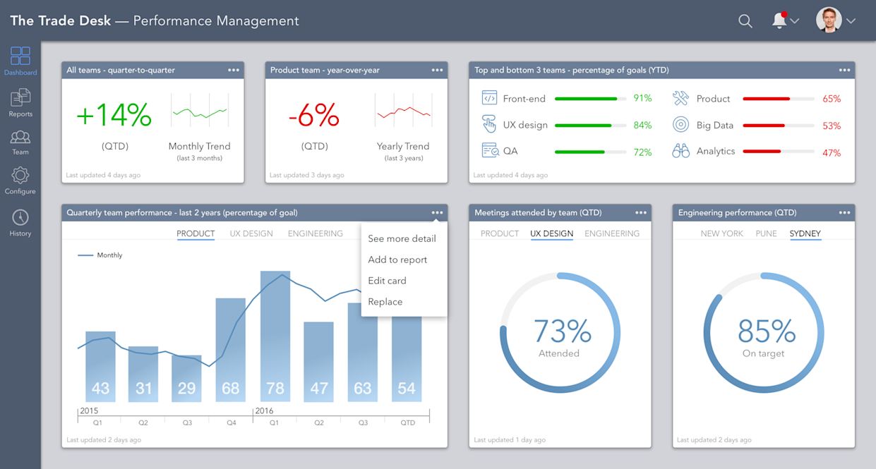 "Dashboard design by Toptal designer <a href=""https://www.toptal.com/designers/resume/miklos-philips"" rel=""nofollow noopener"" target=""_blank"" data-ylk=""slk:Miklos Philips"" class=""link rapid-noclick-resp"">Miklos Philips</a>"