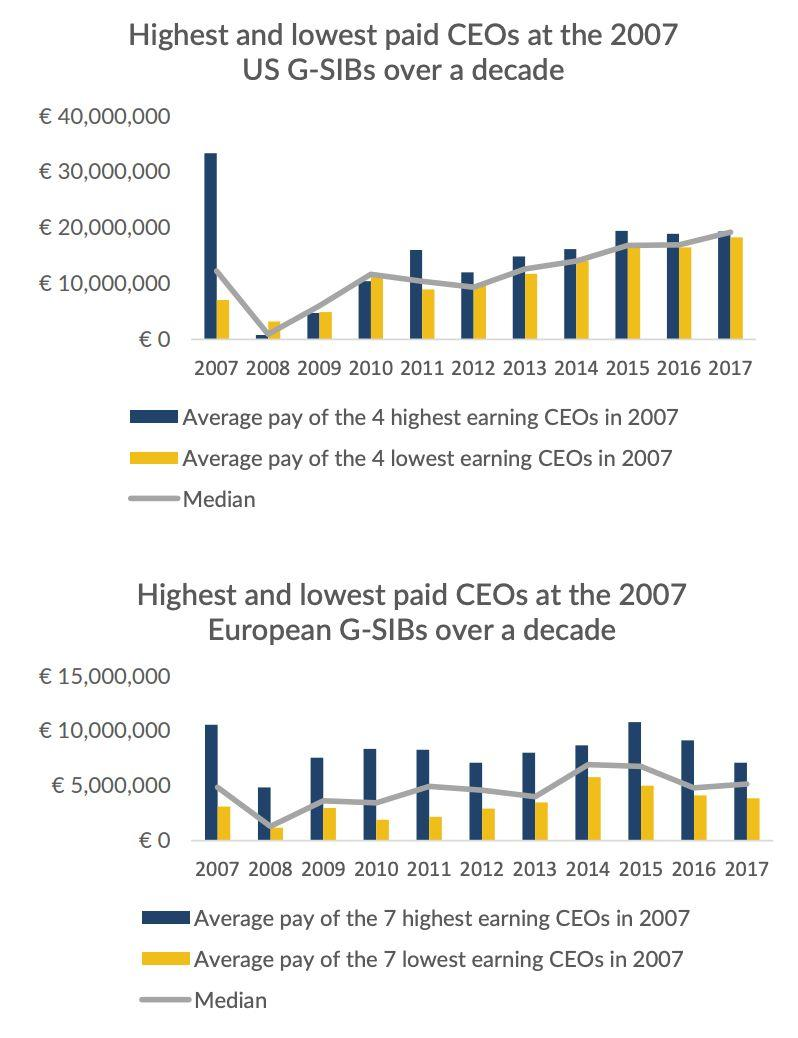 The median pay among the largest European banks has been steadier and lower than median pay among the largest U.S. banks.