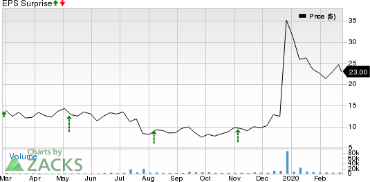 Intra-Cellular Therapies Inc. Price and EPS Surprise
