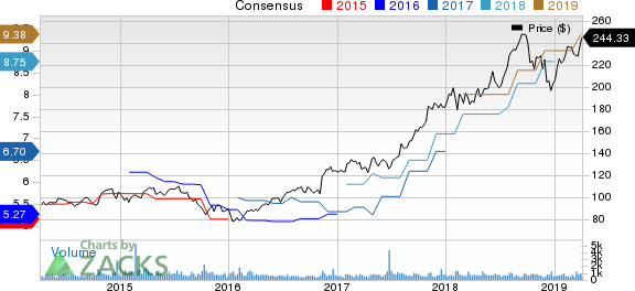 Teledyne Technologies Incorporated Price and Consensus