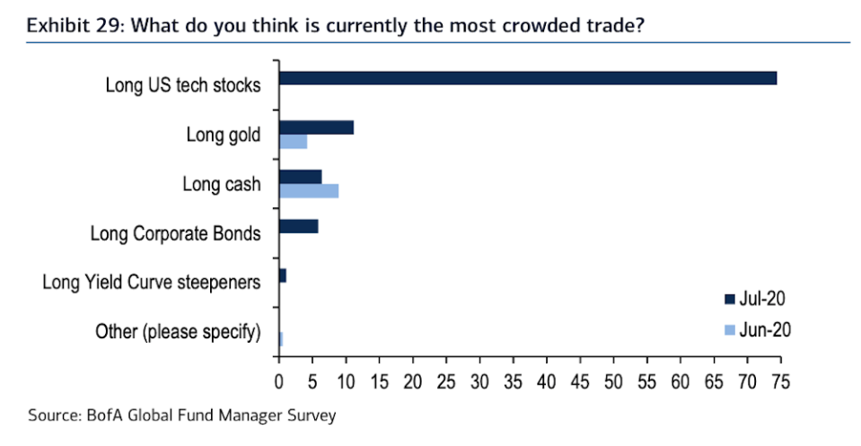 74% of fund managers that replied to Bank of America's latest global fund manager survey said betting on U.S. tech stocks is the most crowded trade in the world right now. (Source: Bank of America Global Research)