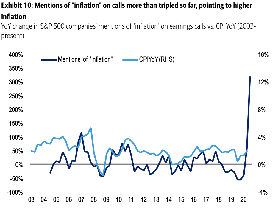 Inflation mentions by executives have surged this earnings season.