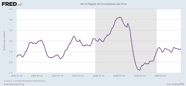 Gas prices plummeted during the financial crisis. Consumer spending on gas, however, wasn't as drastically changed. (Source: FRED)