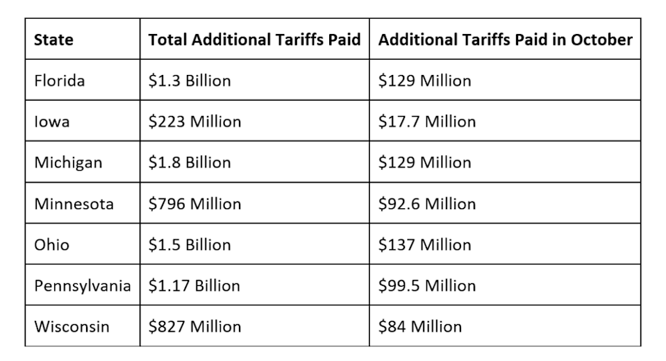 Michigan has paid the most in tariffs among the seven swing states. (Chart: Tariffs Hurt the Heartland)
