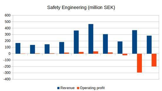 Safety Engineering - 10 year revenue and operating profit