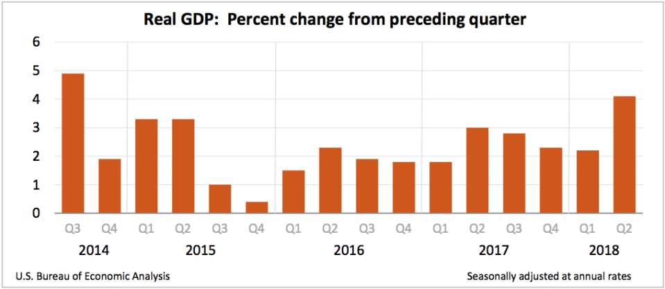 In the second quarter, economic growth reached its fastest growth rate since the third quarter of 2014. (Source: BEA)