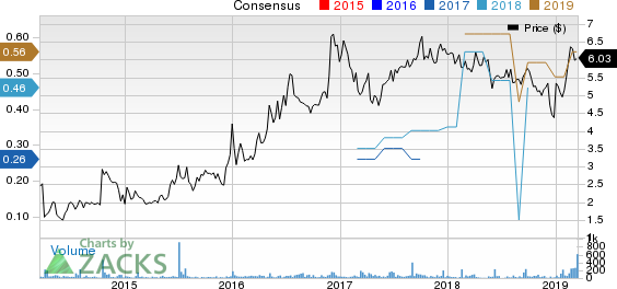 DLH Holdings Corp. Price and Consensus