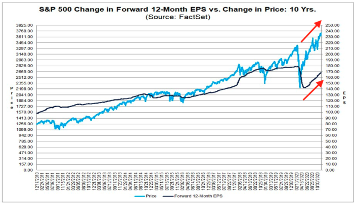 The rally in stocks this year might seem inexplicable, but the surge in earnings expectations for next year is the simplest explanation for what's been driving the markets this year. (Source: FactSet)