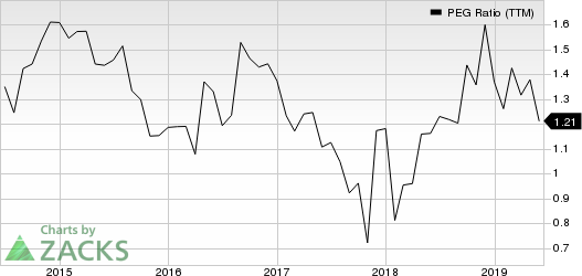 Brinker International, Inc. PEG Ratio (TTM)