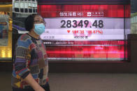 A woman wearing a face mask to help curb the spread of the coronavirus walks past a bank's electronic board showing the Hong Kong share index in Hong Kong, Tuesday, March 9, 2021. Asian shares were mixed Tuesday, cheered by the imminent passage of the U.S. stimulus package, although that optimism was tempered by worries about inflation and the coronavirus pandemic. (AP Photo/Kin Cheung)