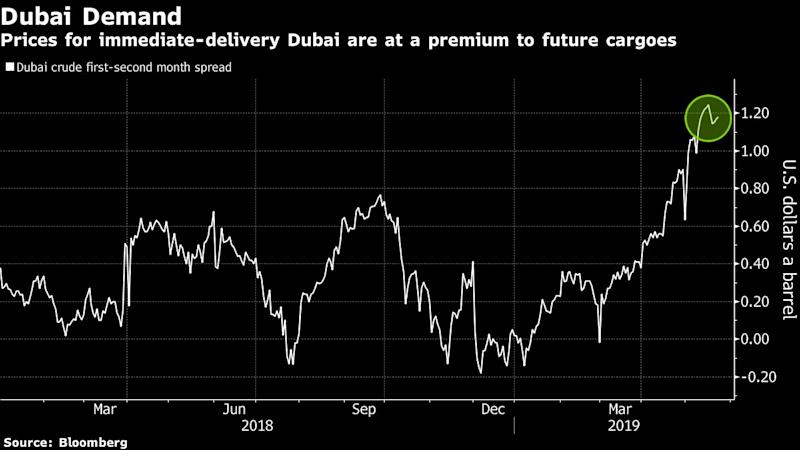 Dirty Fuel Clampdown Risks Nosedive for Middle East Crude