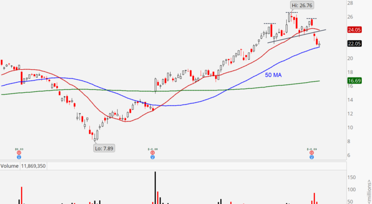 Snap (SNAP) stock chart showing head-and-shoulders pattern. stocks to sell
