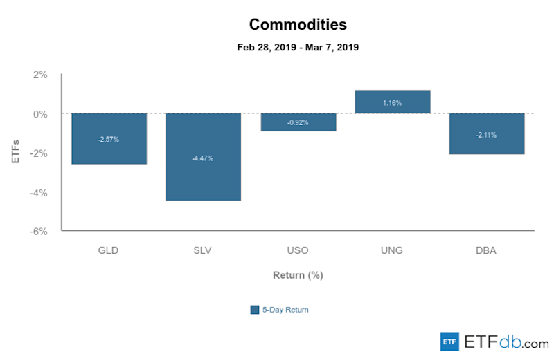 Etfdb.com commodities mar 8 2019