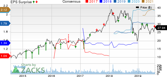 Boyd Gaming Corporation Price, Consensus and EPS Surprise