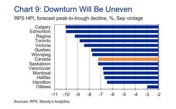 Moody's Analytics predicts Calgary and Edmonton will see the largest house price declines in the wake of the pandemic, while Ottawa will the smallest. (Photo: Moody's Analytics)