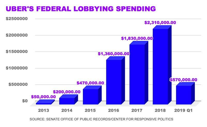 Uber's spending on lobbying