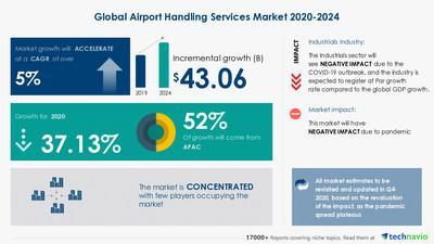 Technavio has announced its latest market research report titled Airport Handling Services Market by Service and Geography - Forecast and Analysis 2020-2024