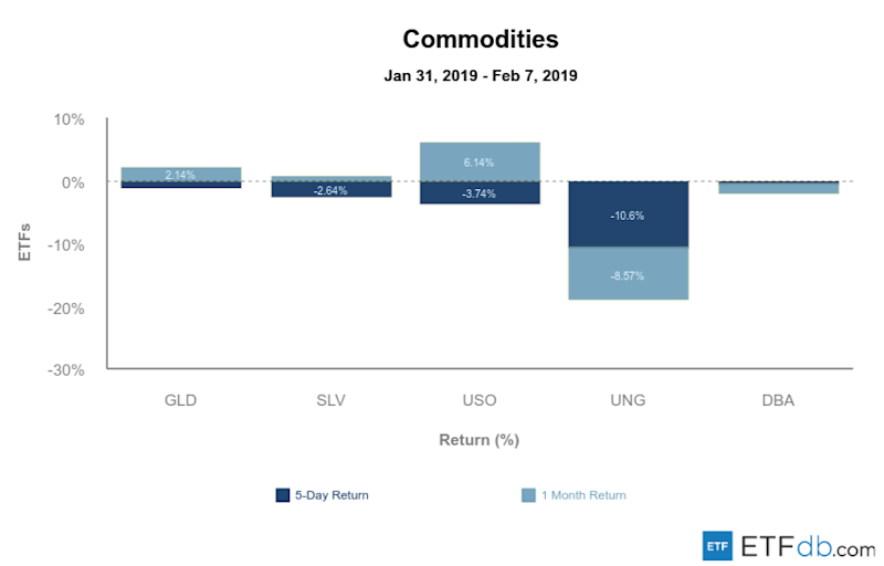 Etfdb.com commodities feb 08 2019