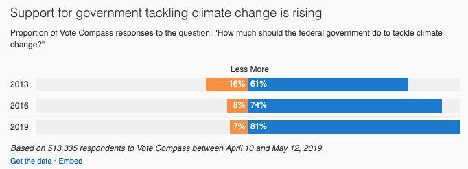 In 2019, 81% of Australians say the government should do more to tackle climate change compared to 61% in 2013.