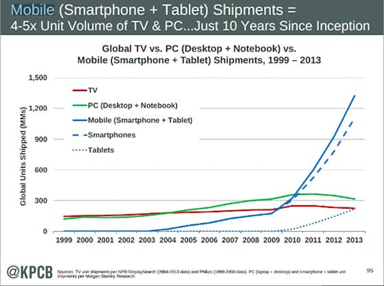 Internet Trends Report 2014 and What it Means For You? image TV vs Mobile vs PC shipment