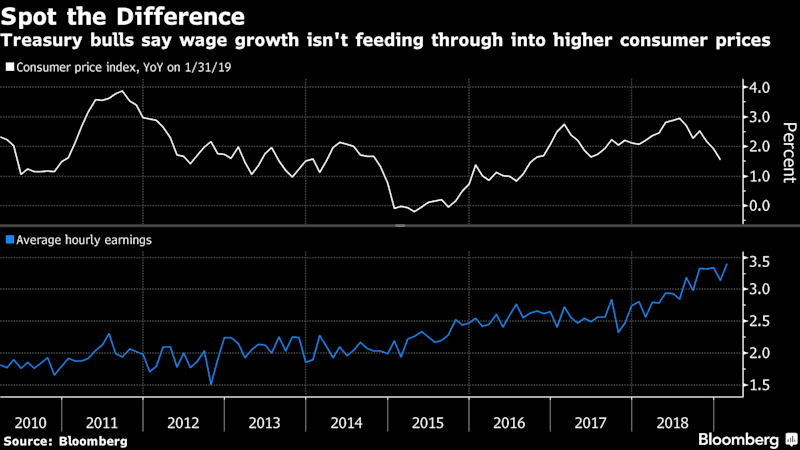 Bond-Market Inflation Skeptics See Little to Fear in Coming Data