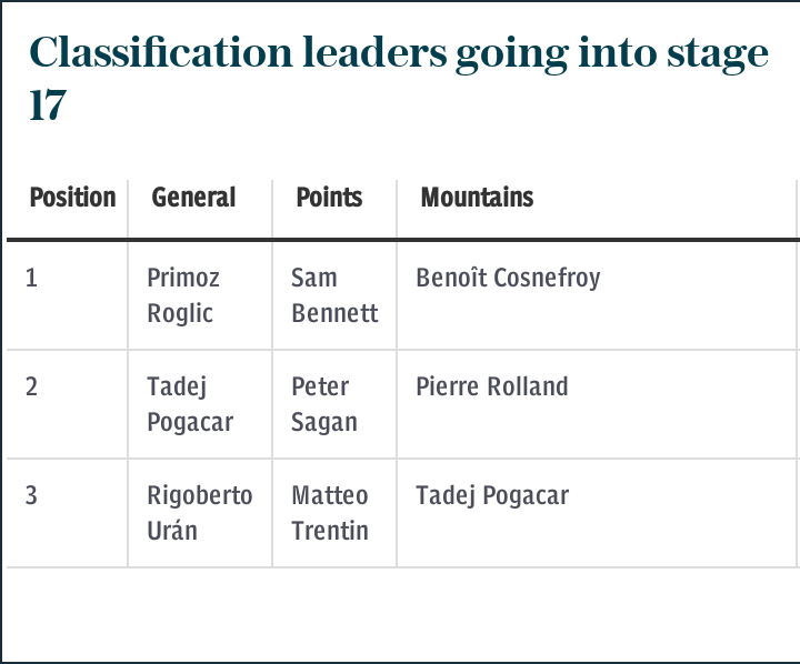 Classification leaders going into stage 17