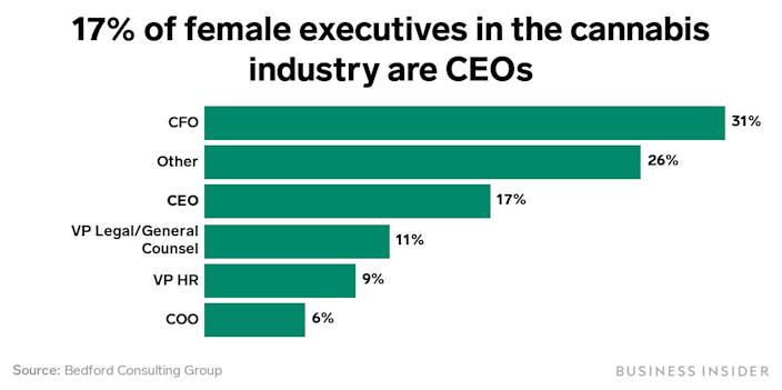 female executives in the cannabis industry