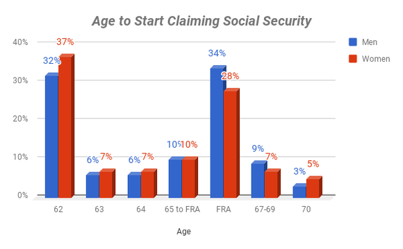 Chart showing when men and women claim Social Security
