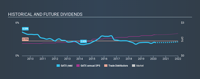 NYSE:GATX Historical Dividend Yield, February 22nd 2020