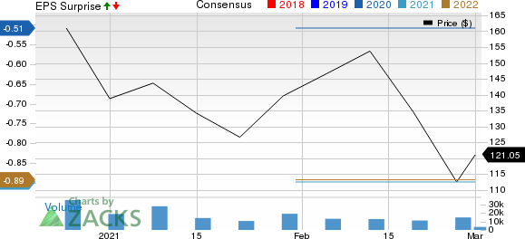 C3.ai, Inc. Price, Consensus and EPS Surprise