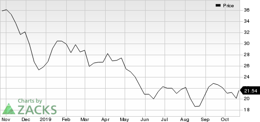 National Oilwell Varco, Inc. Price