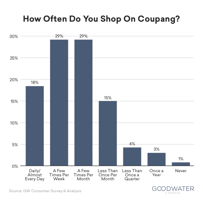 Coupang consumer research by Goodwater Capital