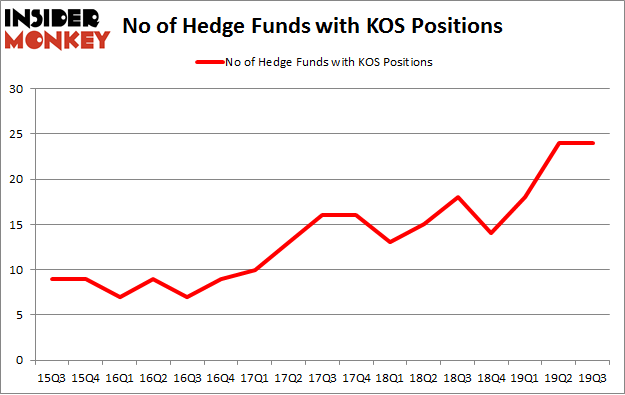 No of Hedge Funds with KOS Positions