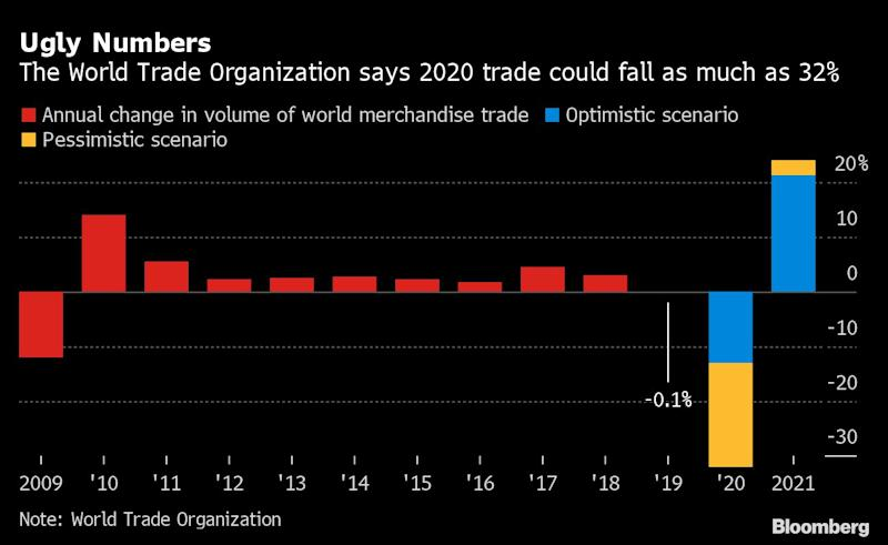 Global trade could drop 30% this year — WTO